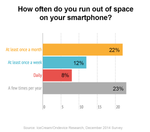 chart detailing how often smartphone users run out of space
