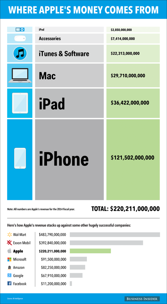info graphic of apples 2014 earnings