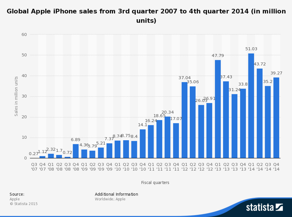 global iPhone sales by quarter