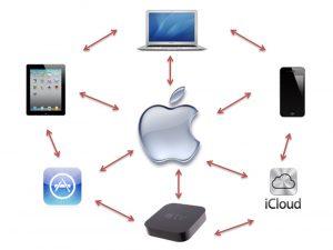 Apple's Ecosystem is by Design, TechRestore